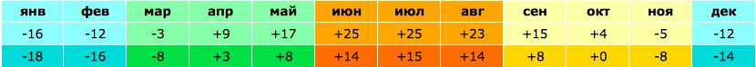 Погода в Омской области